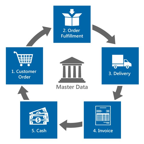 SAP Order-to-Cash Automation | Winshuttle Software