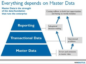 Everthing depends on Master Data