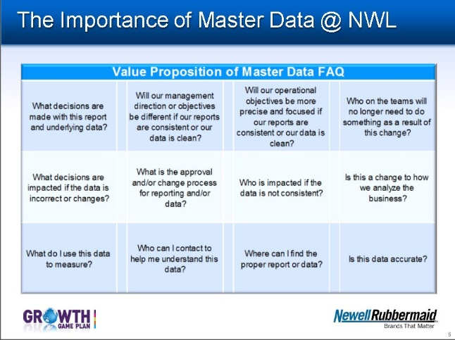 Master Data at Newell Rubber Maid