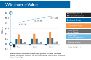 Winshuttle value