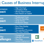 Root causes of business interruption