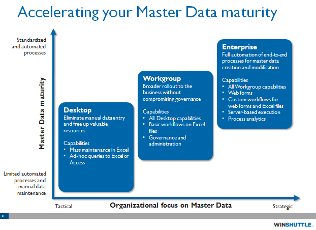 Organization focus on Master Data