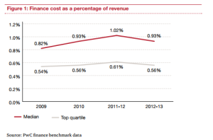 finance cost as a percentage of income