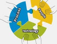 Process, People, and Technology