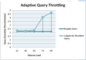 Adaptive Query Throttling