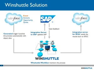 Winshuttle for Salesforce and SAP integration diagram