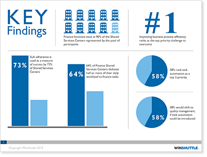 Shared Services Report