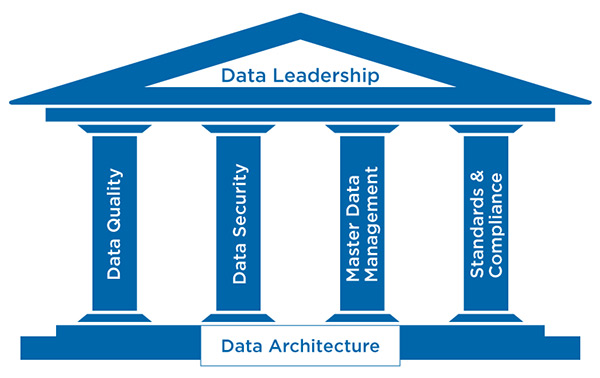 Pillars of Data Goveranance