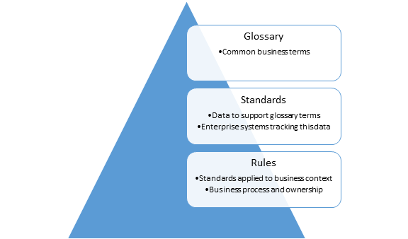 data governance rules and glossary