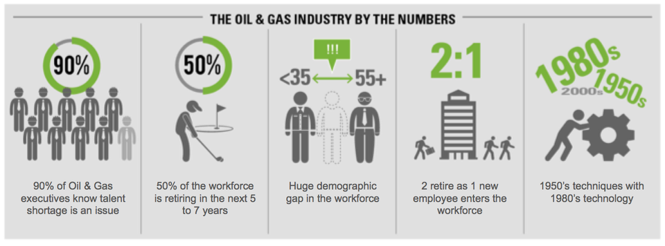 Numbers from Oil&Gas industry